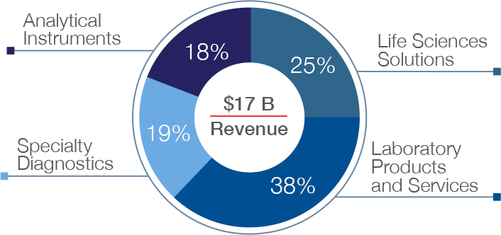 Pie chart - Total revenues by channel